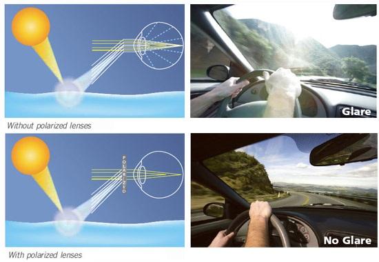 Polarizált napszemüveg előnyei